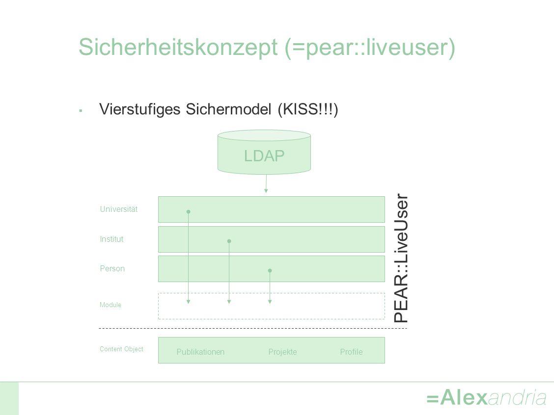 Sicherheitskonzept (=pear::liveuser) Vierstufiges Sichermodel (KISS!!!) LDAP UniversitätInstitutPerson Content Object PEAR::LiveUser Publikationen Projekte Profile Module