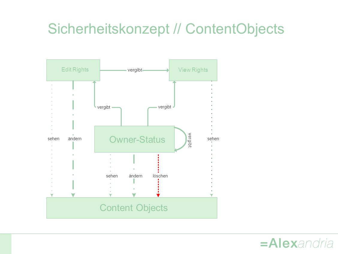 Sicherheitskonzept // ContentObjects Owner-Status Edit Rights View Rights Content Objects vergibt sehen ändern sehenändernlöschen v e r g i b t