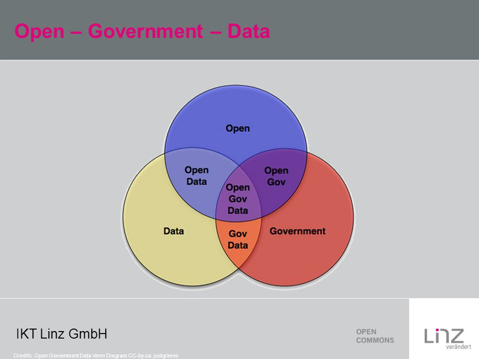 IKT Linz GmbH Open – Government – Data Credits: Open Government Data Venn Diagram CC-by-sa: justgrimes