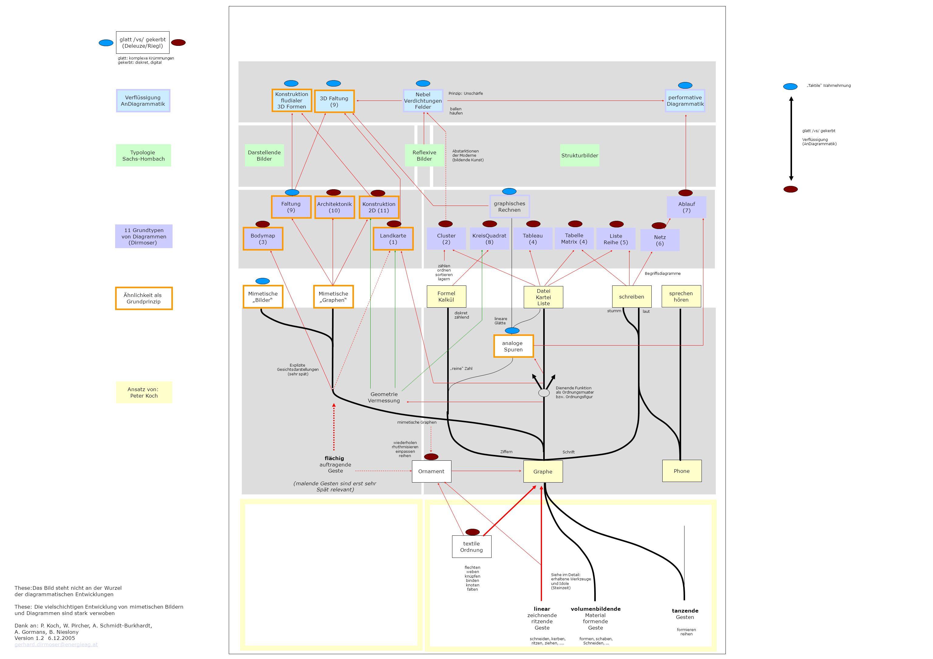 Ordnung Struktur Relationen mathematisierbares Chaos (Fraktal, Attraktor) Diagrammatik (Die Sicht des Gekerbten) Reichweite graphischer Techniken Entropie Feld Nebel Chaos Wirbel Unschärfe An-Diagrammatik (Vom Nutzen der Verflüssigung) glatt II In nahezu allen Bildern findet sich ein diagrammatischer Anteil (und seien es gestische Aspekte) => Diagrammatik als Lesart von Bildern Jede (Bild-)Ordnung ist als Diagramm repräsentierbar Jede gestische Ordnung/Struktur ist als Diagramm repräsentierbar Jedes Diagramm ist eine graphische Geste Einige Diagramme sind auch dem Tastsinn zugänglich Diagramme sind Mittel um Ordnungen auf die Spur zu kommen Diagramme sind das Medium der Ordnung 7.12.2005 gerhard.dirmoser@energieag.at Punkt als Nullstelle Linie als diskrete Einheit (Die 1) Abwertung der punkt- bzw.