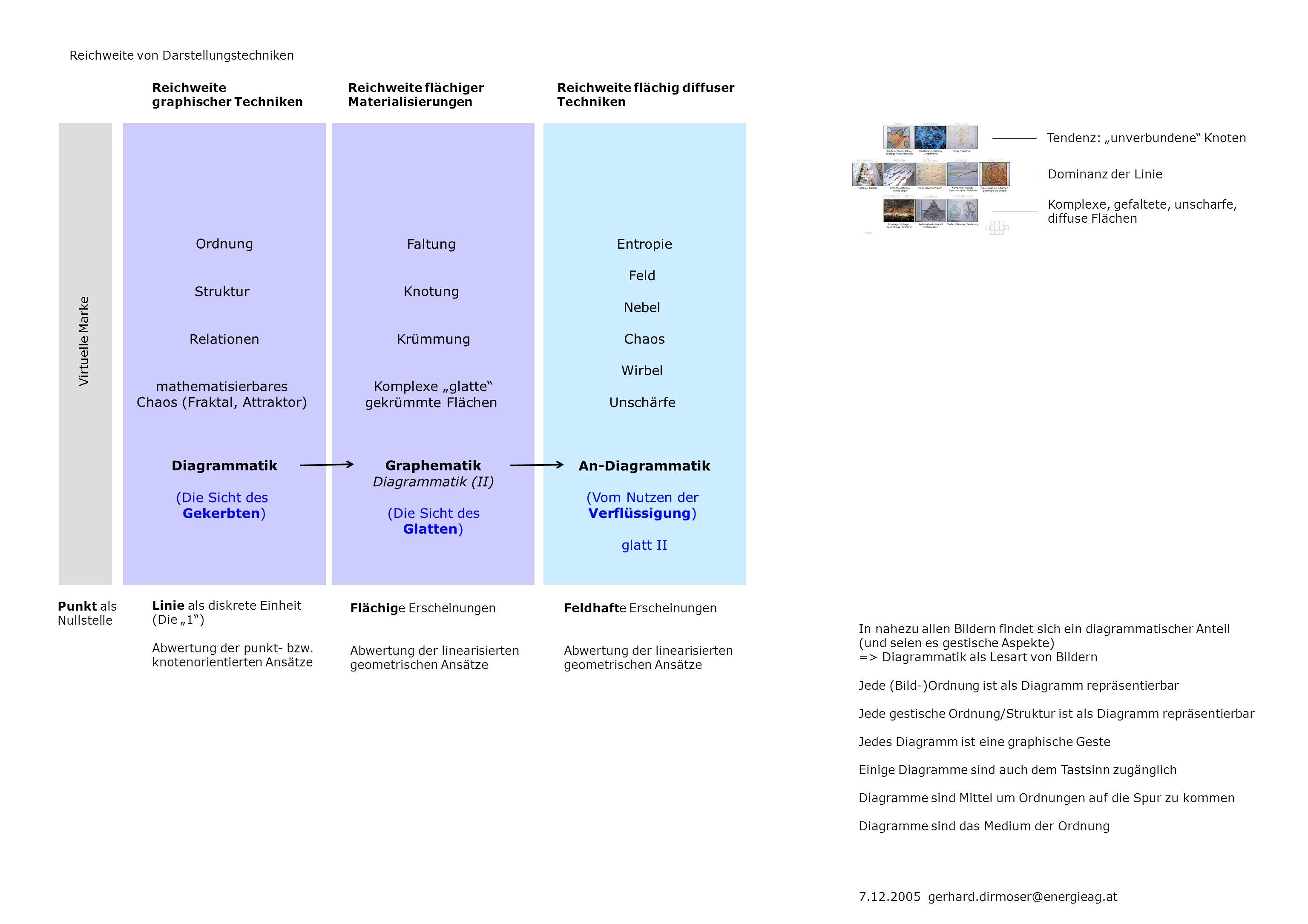 projizieren orientieren ausrichten verlängern verfolgen verschieben schneiden schichten überlagern konstruieren werfen messen verbinden auflisten aufreihen anschließen zuordnen wiederholen sortieren verketten überschneiden verzweigen verweben verflechten vernetzen abstützen zählen umfassen begrenzen annähern einteilen einordnen kombinieren aufbauen aufrichten verschachteln fließen strömen winden ablaufen einwirken rückwirken verzweigen einmünden abgrenzen trennen separieren bahnen falten verschieben verwerfen verwinden verknoten einrollen versammeln ballen ordnen trennen beinhalten umfangen rahmen klammern 8 gerhard.dirmoser@energieag.at 11.2005