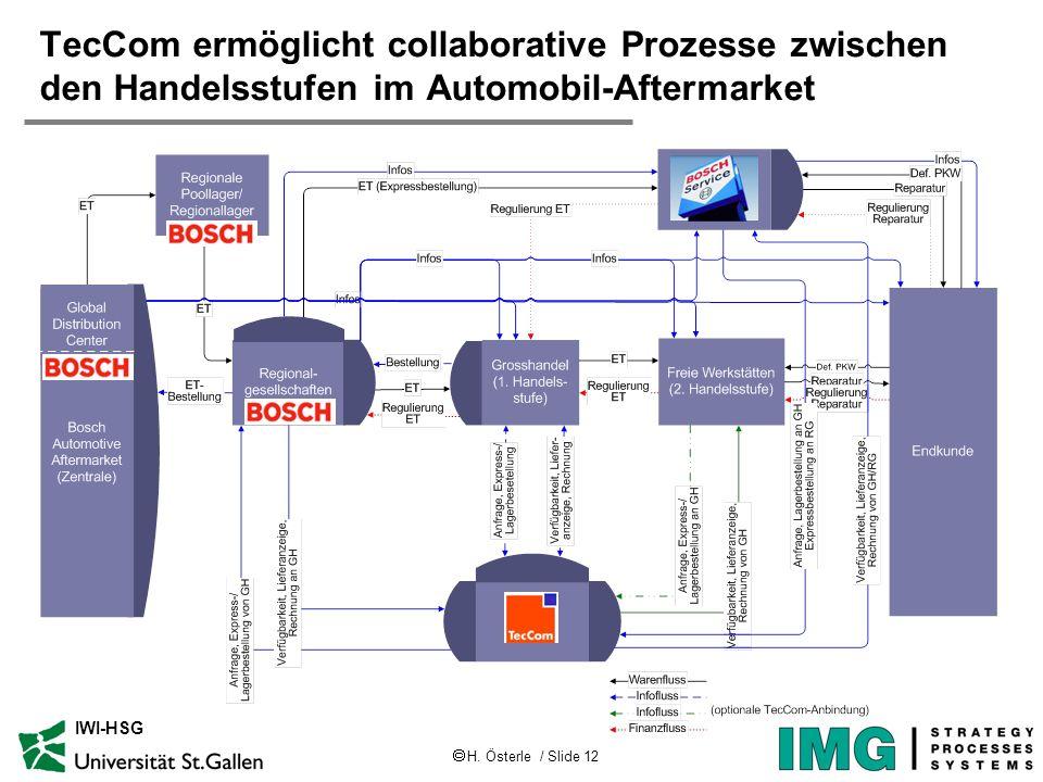 H. Österle / Slide 12 IWI-HSG TecCom ermöglicht collaborative Prozesse zwischen den Handelsstufen im Automobil-Aftermarket
