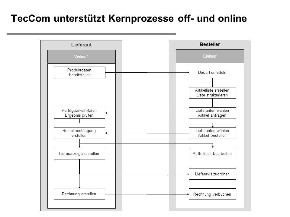 H. Österle / Slide 13 IWI-HSG TecCom unterstützt Kernprozesse off- und online Lieferant Verkauf Besteller Einkauf Bedarf ermitteln Produktdaten bereit