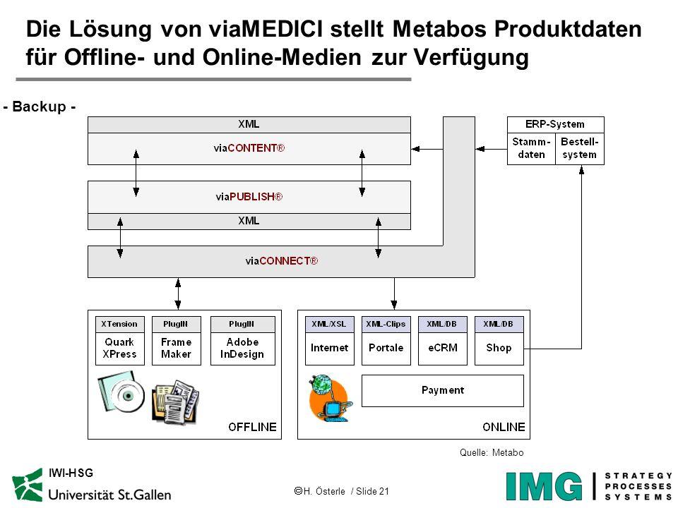 H. Österle / Slide 21 IWI-HSG Die Lösung von viaMEDICI stellt Metabos Produktdaten für Offline- und Online-Medien zur Verfügung - Backup - Quelle: Met