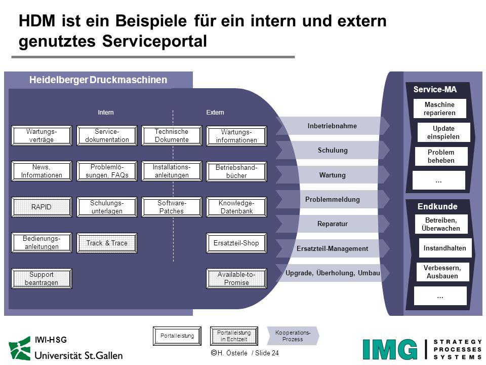 H. Österle / Slide 24 IWI-HSG HDM ist ein Beispiele für ein intern und extern genutztes Serviceportal Heidelberger Druckmaschinen Inbetriebnahme Repar