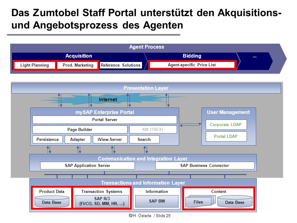 H. Österle / Slide 29 IWI-HSG Das Zumtobel Staff Portal unterstützt den Akquisitions- und Angebotsprozess des Agenten Internet Communication and Integ
