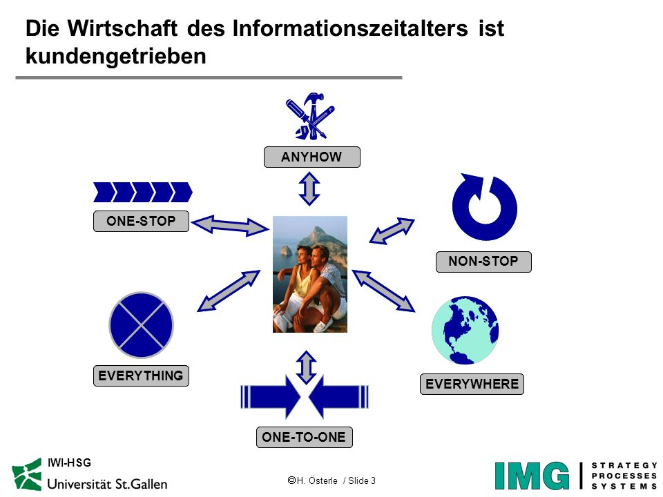 H. Österle / Slide 3 IWI-HSG Die Wirtschaft des Informationszeitalters ist kundengetrieben EVERYTHING NON-STOP ONE-TO-ONE EVERYWHERE ONE-STOP ANYHOW