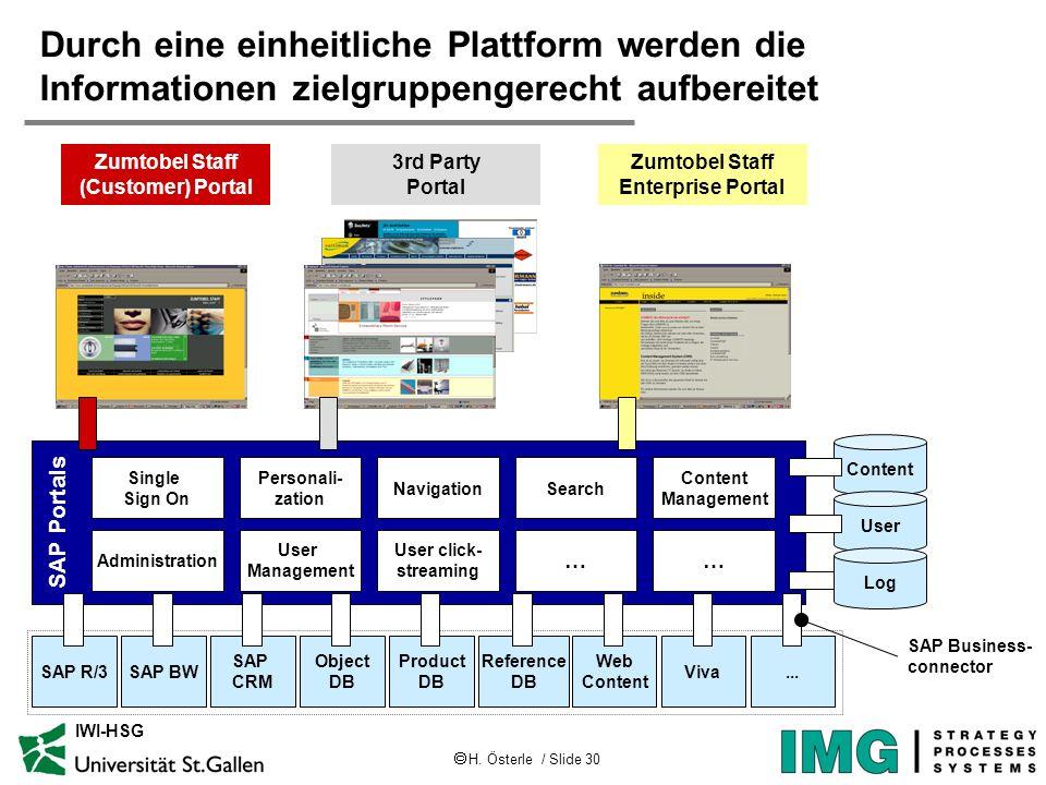 H. Österle / Slide 30 IWI-HSG Durch eine einheitliche Plattform werden die Informationen zielgruppengerecht aufbereitet SAP Portals Single Sign On Adm
