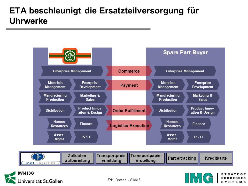H. Österle / Slide 8 IWI-HSG Spare Part Buyer Enterprise Development Materials Management Marketing & Sales Manufacturing Production Product Innov- at