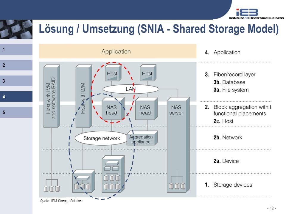 1 2 3 4 5 - 12 - Lösung / Umsetzung (SNIA - Shared Storage Model) Quelle: IBM Storage Solutions 4