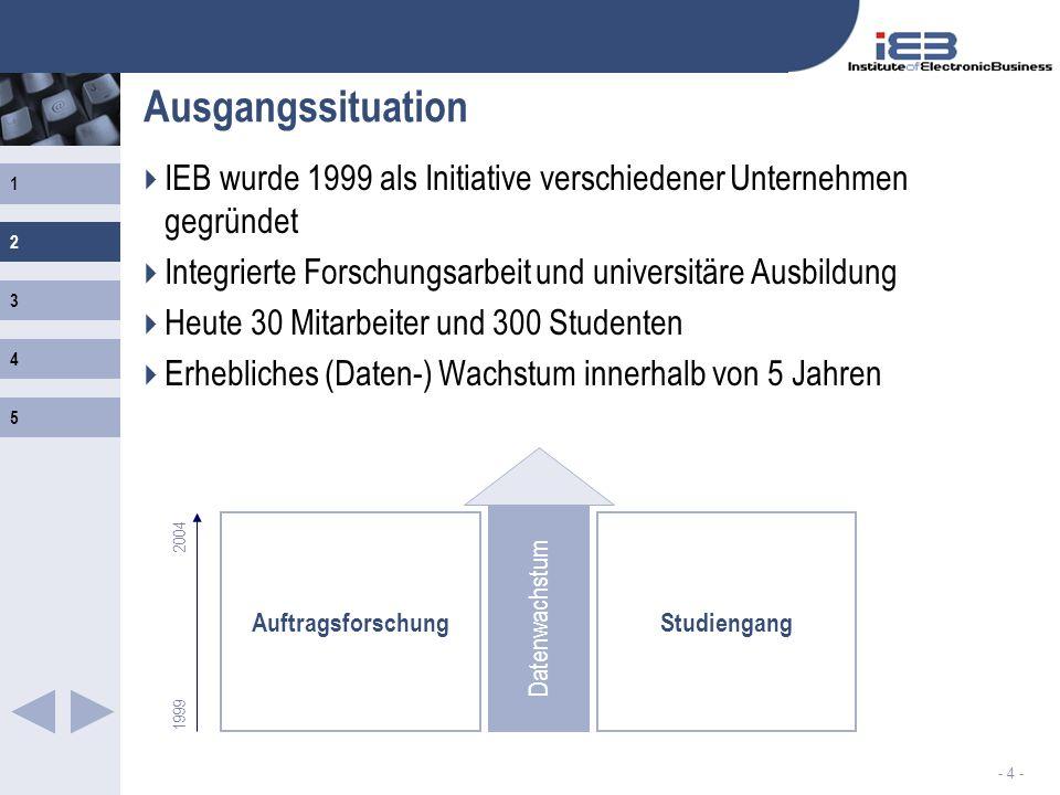 1 2 3 4 5 - 4 - Ausgangssituation IEB wurde 1999 als Initiative verschiedener Unternehmen gegründet Integrierte Forschungsarbeit und universitäre Ausb