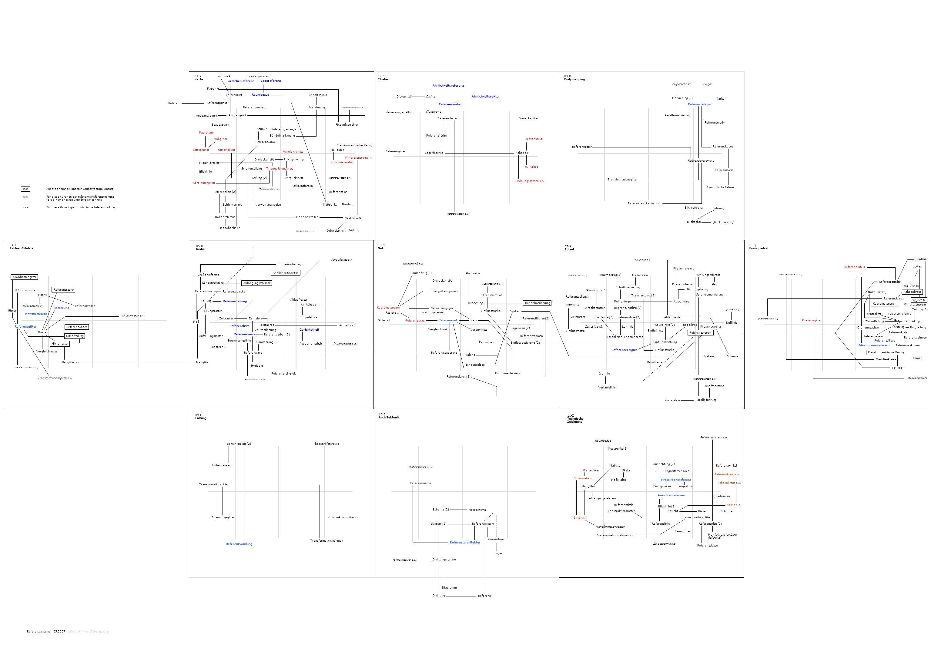 Verwaltungsregion Achsenkreuz Markierung (2) Referenzmatrix Phasenschema Transformationsgitter Referenzsystem Quadranten 02-C Cluster Ähnlichkeitsrefe