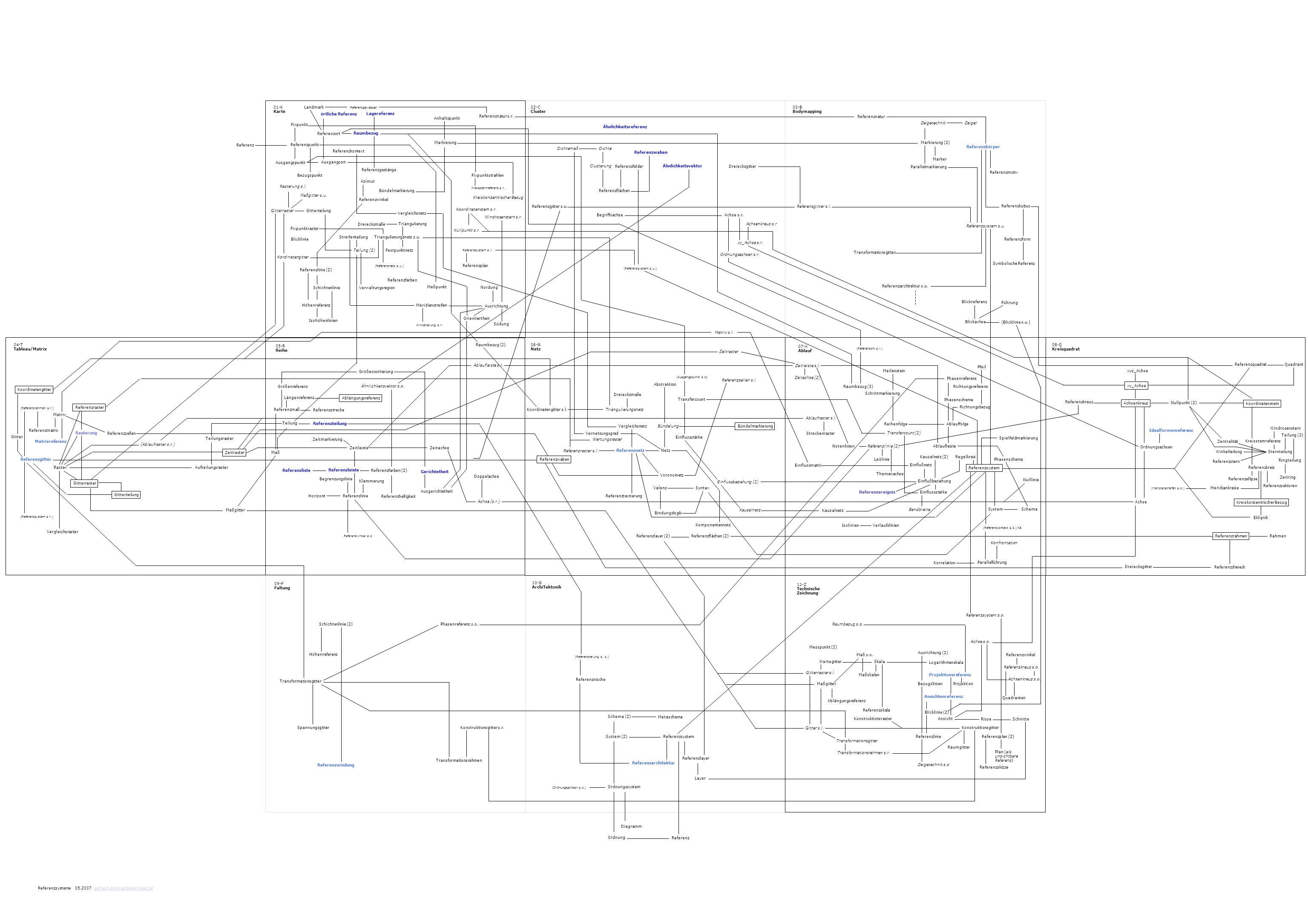 Referenzmatrix 04-T Tableau/Matrix Matrixreferenz Referenzgitter Vergleichsraster Referenzwaben Referenzraster Koordinatengitter Gitterraster Gitterte