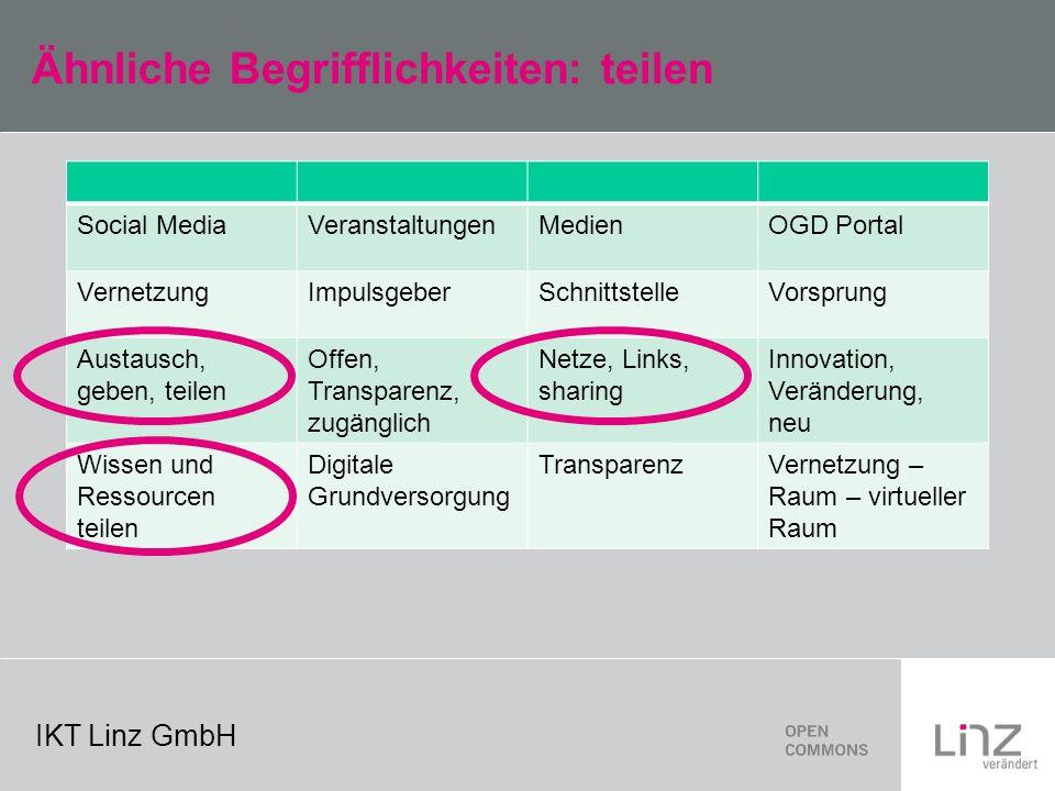 IKT Linz GmbH Ähnliche Begrifflichkeiten: teilen Social MediaVeranstaltungenMedien OGD Portal VernetzungImpulsgeberSchnittstelle Vorsprung Austausch, geben, teilen Offen, Transparenz, zugänglich Netze, Links, sharing Innovation, Veränderung, neu Wissen und Ressourcen teilen Digitale Grundversorgung Transparenz Vernetzung – Raum – virtueller Raum