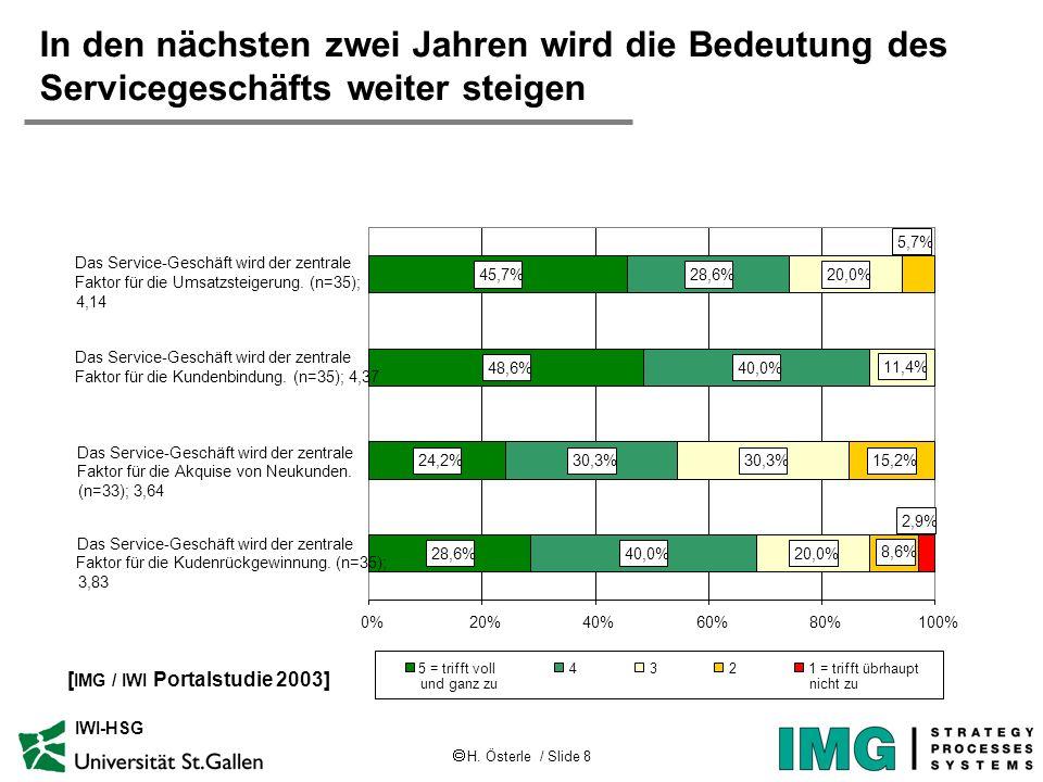H. Österle / Slide 8 IWI-HSG 28,6% 24,2% 48,6% 45,7% 40,0% 30,3% 40,0% 28,6% 20,0% 30,3% 20,0% 15,2% 11,4% 8,6% 5,7% 2,9% 0%20%40%60%80%100% 5 = triff