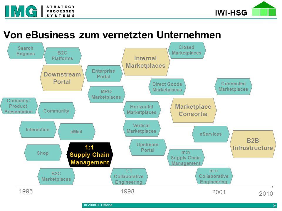 IWI-HSG © 2000 H. Österle 30 Packing List