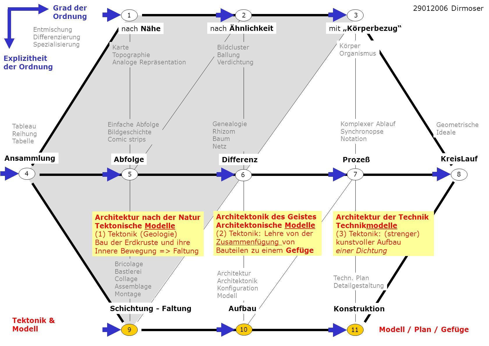 nach Ähnlichkeit nach Nähe mit Körperbezug Ansammlung Abfolge DifferenzProzeß KreisLauf 8 6 21 7 11 4 3 10 9 5 Schichtung - FaltungAufbau Konstruktion