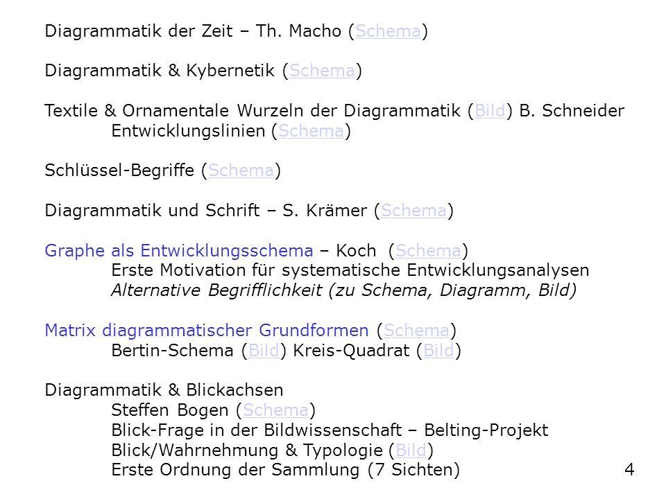 Diagrammatik der Zeit – Th. Macho (Schema)Schema Diagrammatik & Kybernetik (Schema)Schema Textile & Ornamentale Wurzeln der Diagrammatik (Bild) B. Sch