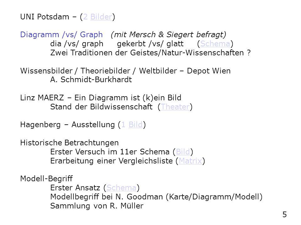 UNI Potsdam – (2 Bilder)Bilder Diagramm /vs/ Graph (mit Mersch & Siegert befragt) dia /vs/ graph gekerbt /vs/ glatt (Schema)Schema Zwei Traditionen de