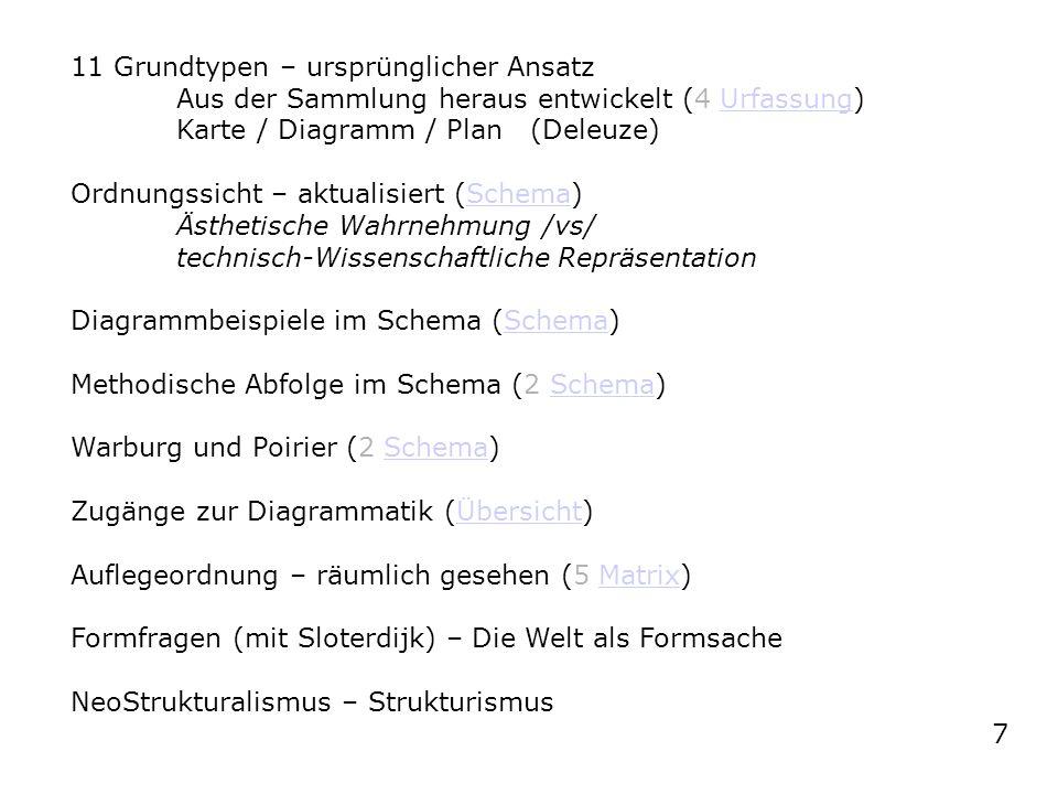 11 Grundtypen – ursprünglicher Ansatz Aus der Sammlung heraus entwickelt (4 Urfassung)Urfassung Karte / Diagramm / Plan (Deleuze) Ordnungssicht – aktualisiert (Schema)Schema Ästhetische Wahrnehmung /vs/ technisch-Wissenschaftliche Repräsentation Diagrammbeispiele im Schema (Schema)Schema Methodische Abfolge im Schema (2 Schema)Schema Warburg und Poirier (2 Schema)Schema Zugänge zur Diagrammatik (Übersicht)Übersicht Auflegeordnung – räumlich gesehen (5 Matrix)Matrix Formfragen (mit Sloterdijk) – Die Welt als Formsache NeoStrukturalismus – Strukturismus 7