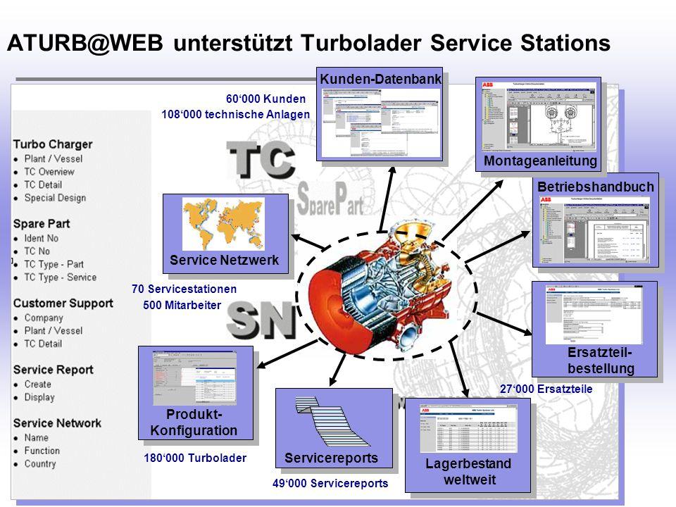 H. Österle / Seite 9 IWI-HSG ATURB@WEB unterstützt Turbolader Service Stations Betriebshandbuch Lagerbestand weltweit Montageanleitung Kunden-Datenban
