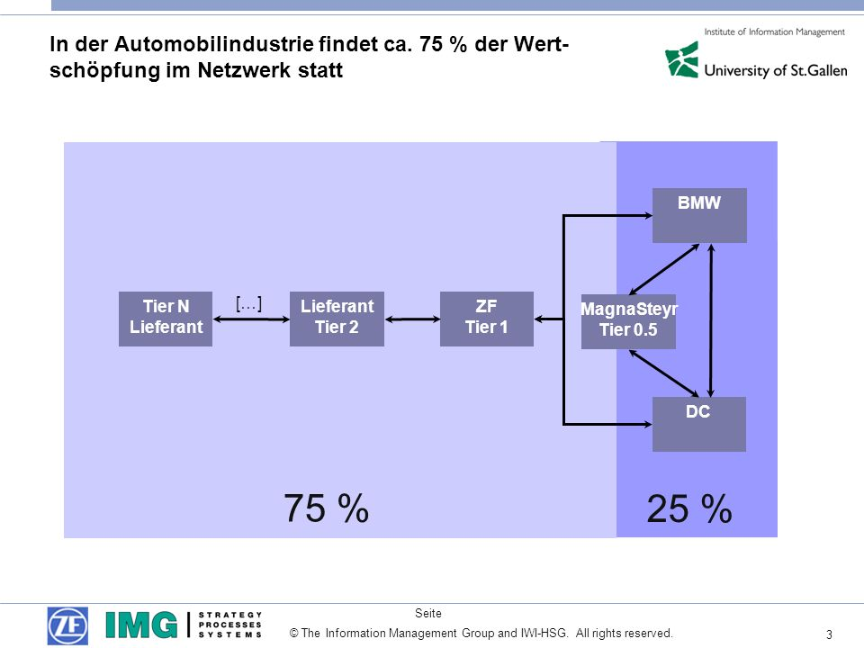 3 Seite © The Information Management Group and IWI-HSG. All rights reserved. 25 % 75 % In der Automobilindustrie findet ca. 75 % der Wert- schöpfung i