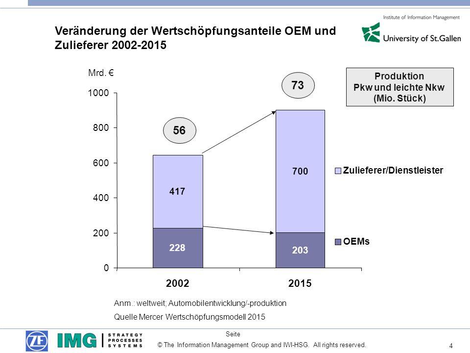 4 Seite © The Information Management Group and IWI-HSG. All rights reserved. Veränderung der Wertschöpfungsanteile OEM und Zulieferer 2002-2015 (35%)