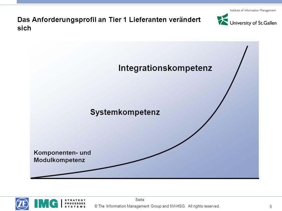 5 Seite © The Information Management Group and IWI-HSG. All rights reserved. Komponenten- und Modulkompetenz Systemkompetenz Integrationskompetenz Das