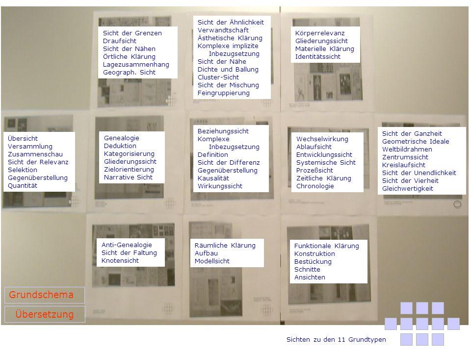 Scheibe Ring Kreisdiagramm Quadrantenschema Kreislauf Netz-Diagramme Differenzbeschreibung Schichtung Faltung Verknotung Rhizom Reihung Bänder Bäume Genealogien Einfache Abfolge Cluster (Tableau) Ballung Verdichtung Ähnlichkeit Karten Body mapping Körperkarten Mimetische Ansätze Organismus Zeitlichkeit Prozeß Komplexe Abläufe Flußdiagramme Vernetzte Synchronopsen Tableau Tabelle Reihung Ansammlung Architektonik des Denkens Konfiguretion Modell Aufbau Techn.