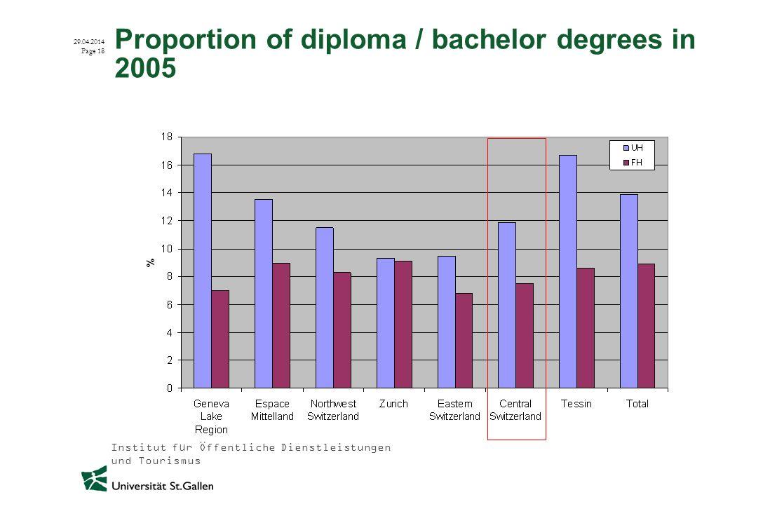 Institut für Öffentliche Dienstleistungen und Tourismus 29.04.2014 Page 18 Proportion of diploma / bachelor degrees in 2005