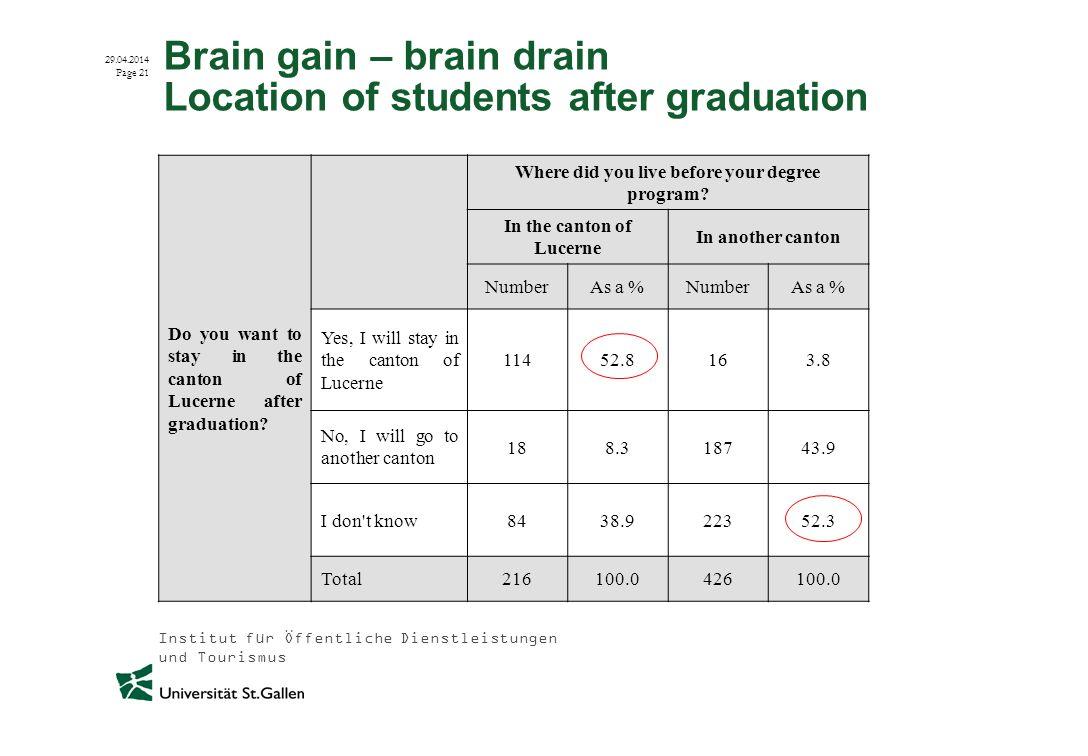 Institut für Öffentliche Dienstleistungen und Tourismus 29.04.2014 Page 21 Brain gain – brain drain Location of students after graduation Do you want
