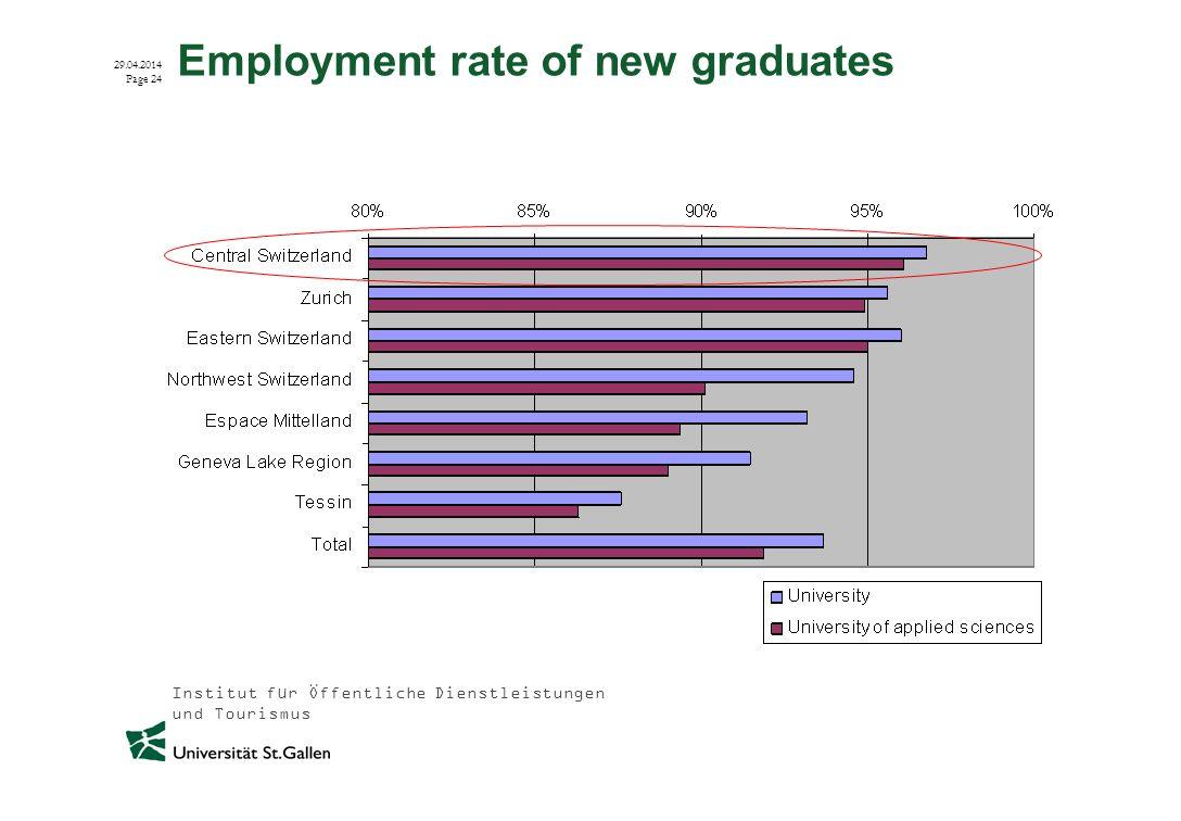 Institut für Öffentliche Dienstleistungen und Tourismus 29.04.2014 Page 24 Employment rate of new graduates