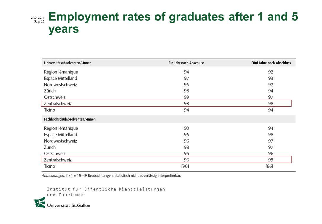 Institut für Öffentliche Dienstleistungen und Tourismus 29.04.2014 Page 25 Employment rates of graduates after 1 and 5 years