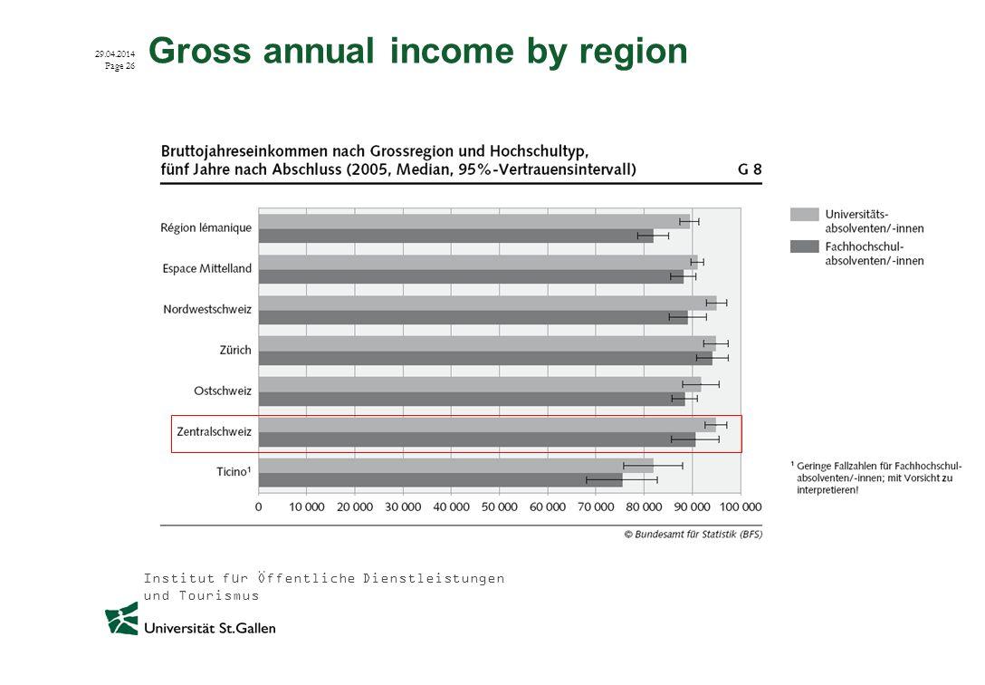 Institut für Öffentliche Dienstleistungen und Tourismus 29.04.2014 Page 26 Gross annual income by region