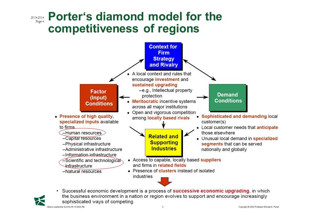 Institut für Öffentliche Dienstleistungen und Tourismus 29.04.2014 Page 4 Porters diamond model for the competitiveness of regions