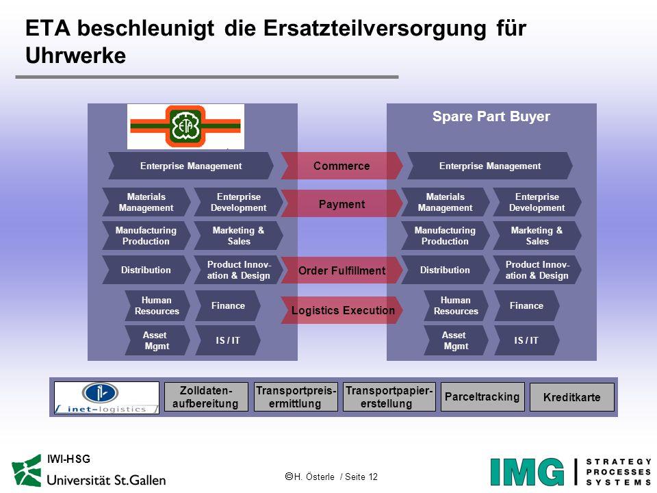 H. Österle / Seite 12 IWI-HSG ETA beschleunigt die Ersatzteilversorgung für Uhrwerke Spare Part Buyer Enterprise Development Materials Management Mark