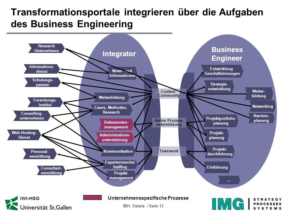 H. Österle / Seite 13 IWI-HSG News- und Informationen Cases, Methoden, Research Kommunikation Projekt- management Administrations- unterstützung Exper