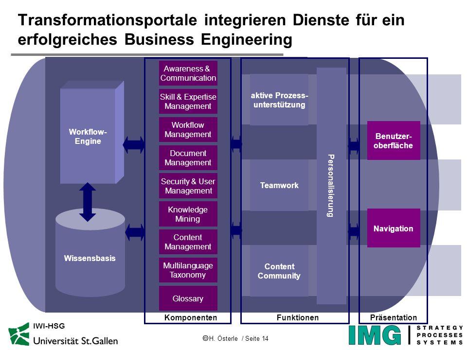 H. Österle / Seite 14 IWI-HSG Transformationsportale integrieren Dienste für ein erfolgreiches Business Engineering Wissensbasis Workflow- Engine Work