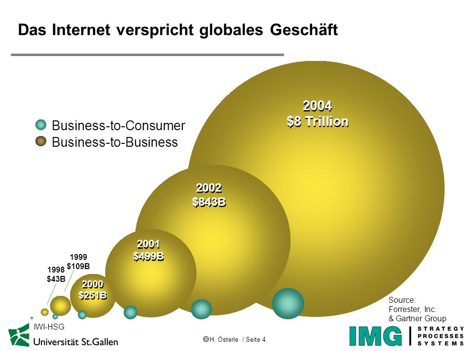 H. Österle / Seite 4 IWI-HSG 2004 $8 Trillion 2002 $843B 2001 $499B 2000 $251B 1998 $43B Business-to-Business Source: Forrester, Inc. & Gartner Group