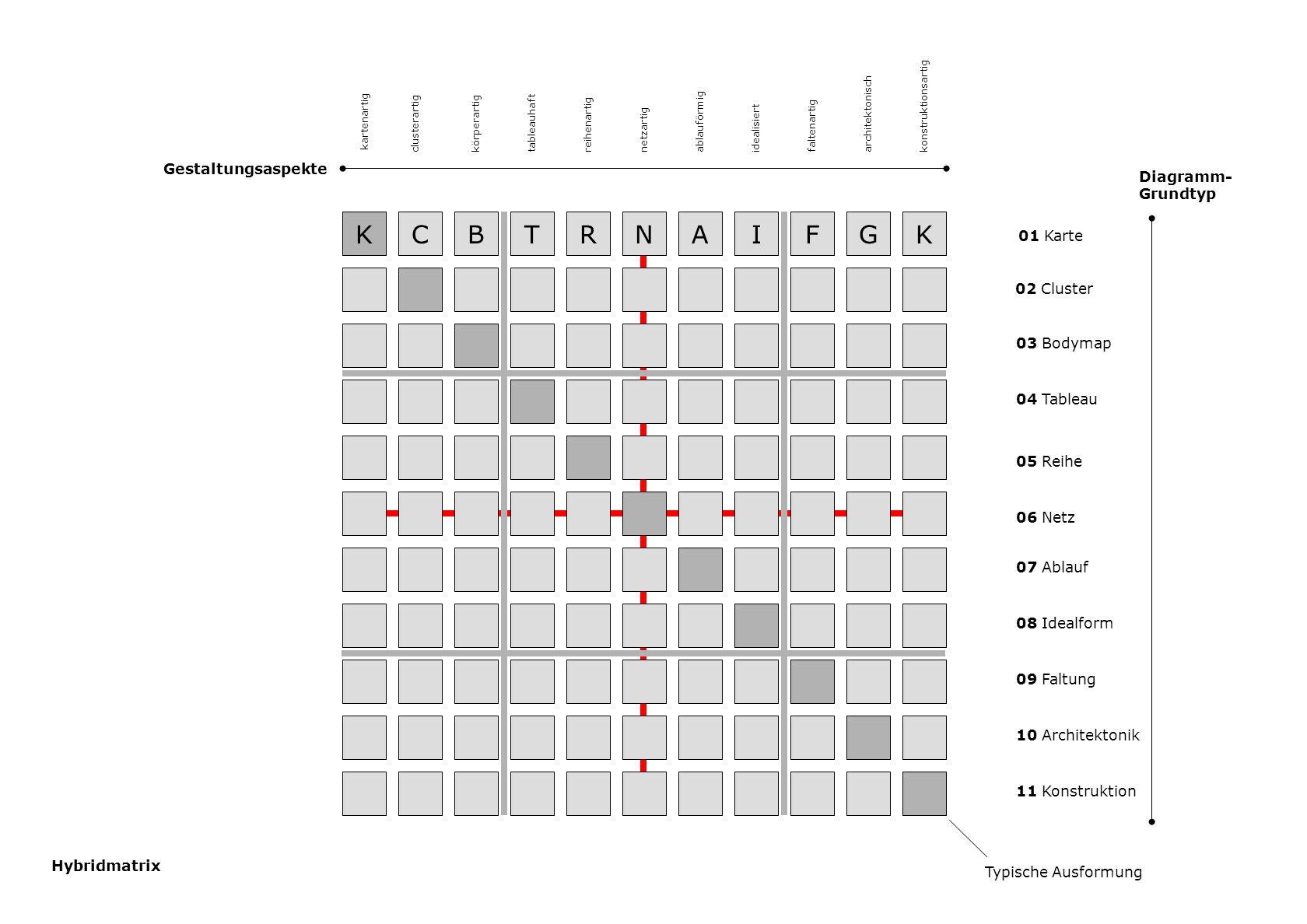 KCBTRNAIFGK Diagramm- Grundtyp 01 Karte 02 Cluster 03 Bodymap 04 Tableau 05 Reihe 06 Netz 07 Ablauf 08 Idealform 09 Faltung 10 Architektonik 11 Konstruktion Gestaltungsaspekte Typische Ausformung kartenartig clusterartigkörperartigtableauhaftreihenartignetzartigablauförmigidealisiertfaltenartigarchitektonisch konstruktionsartig Hybridmatrix