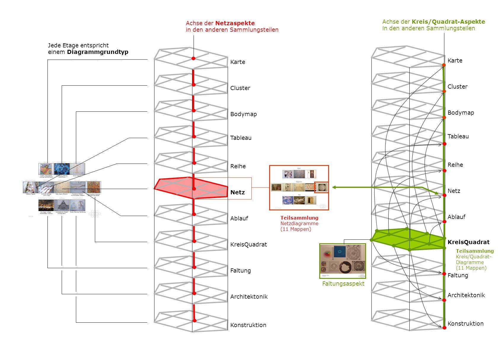 Karte Cluster Bodymap Tableau Reihe Netz Ablauf KreisQuadrat Faltung Architektonik Konstruktion Teilsammlung Netzdiagramme (11 Mappen) Achse der Netzaspekte in den anderen Sammlungsteilen Karte Cluster Bodymap Tableau Reihe Netz Ablauf KreisQuadrat Faltung Architektonik Konstruktion Teilsammlung Kreis/Quadrat- Diagramme (11 Mappen) Achse der Kreis/Quadrat-Aspekte in den anderen Sammlungsteilen Jede Etage entspricht einem Diagrammgrundtyp Faltungsaspekt