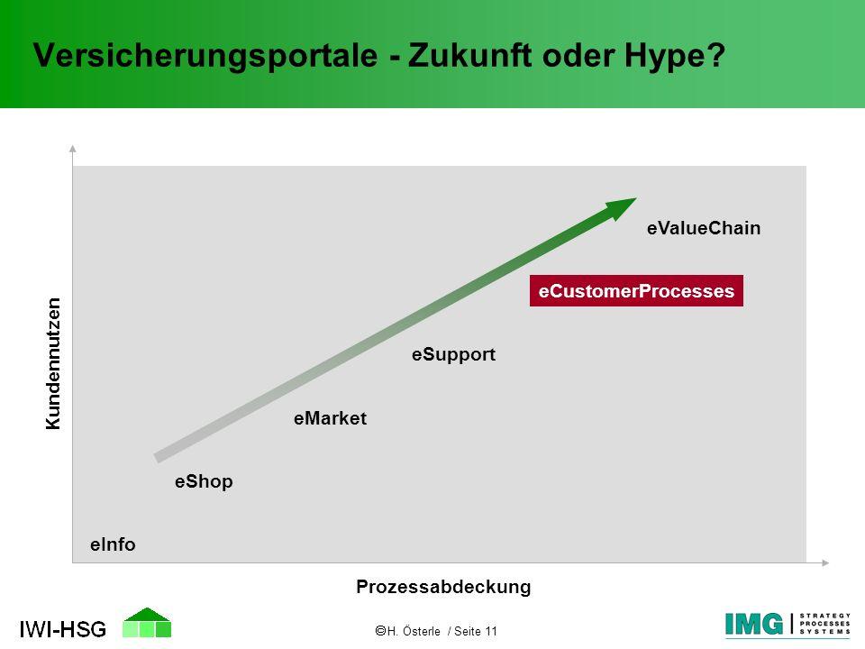 H. Österle / Seite 11 Versicherungsportale - Zukunft oder Hype? Kundennutzen Prozessabdeckung eInfo eShop eMarket eSupport eCustomerProcesses eValueCh
