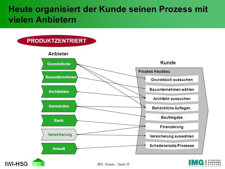 H. Österle / Seite 15 Heute organisiert der Kunde seinen Prozess mit vielen Anbietern Grundstücke Architekten Gemeinden Bank Versicherung Bauunternehm