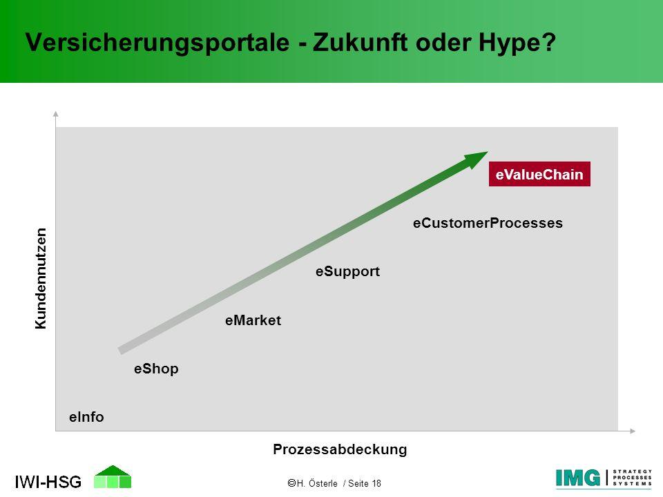 H. Österle / Seite 18 Versicherungsportale - Zukunft oder Hype? Kundennutzen Prozessabdeckung eInfo eShop eMarket eSupport eCustomerProcesses eValueCh