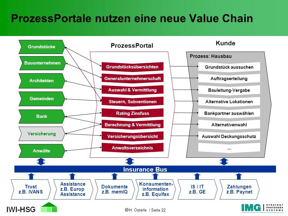 H. Österle / Seite 22 ProzessPortale nutzen eine neue Value Chain Insurance Bus Dokumente z.B. memIQ Konsumenten- information z.B. Equifax Zahlungen z