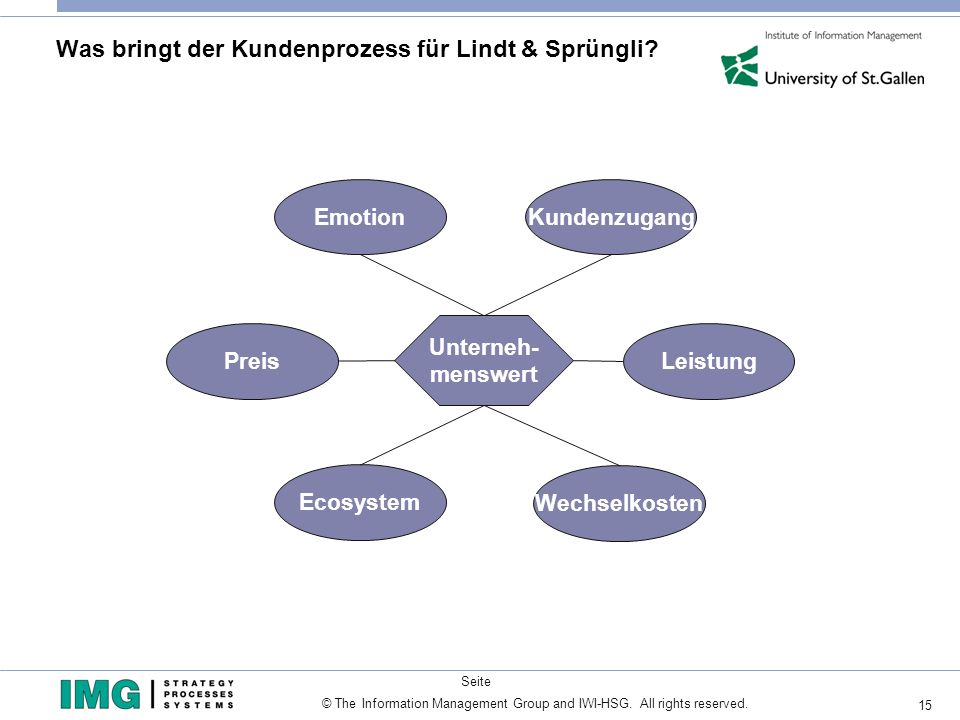 15 © The Information Management Group and IWI-HSG. All rights reserved. Seite Was bringt der Kundenprozess für Lindt & Sprüngli? Unterneh- menswert We