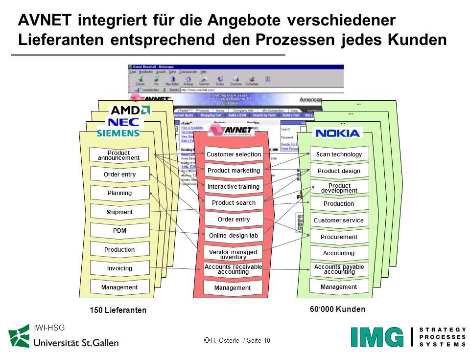 H. Österle / Seite 10 IWI-HSG AVNET integriert für die Angebote verschiedener Lieferanten entsprechend den Prozessen jedes Kunden Production PDM Shipm