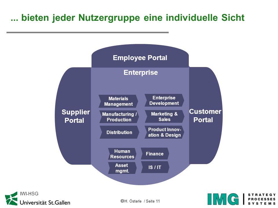 H. Österle / Seite 11 IWI-HSG... bieten jeder Nutzergruppe eine individuelle Sicht Enterprise Enterprise Development Marketing & Sales Product Innov-