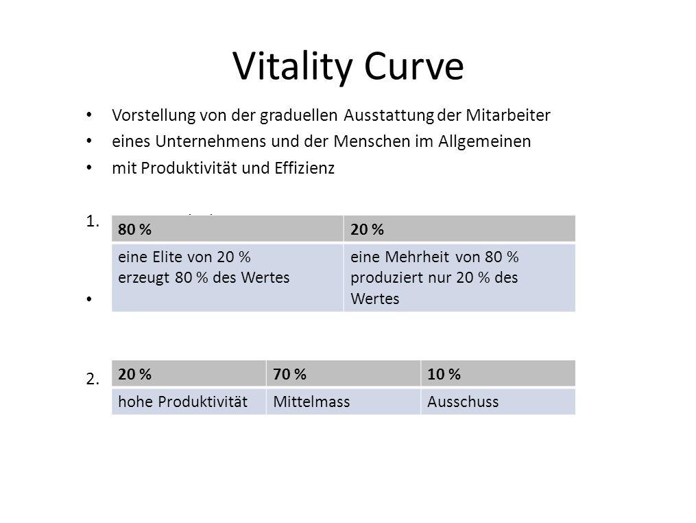 Vitality Curve Vorstellung von der graduellen Ausstattung der Mitarbeiter eines Unternehmens und der Menschen im Allgemeinen mit Produktivität und Eff