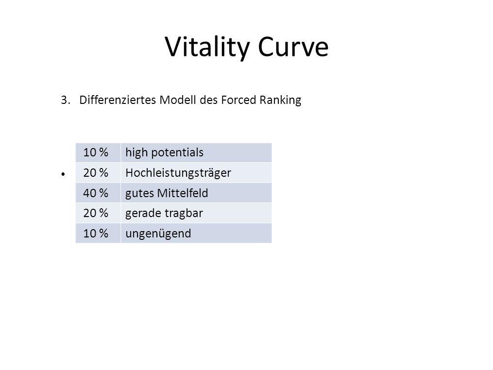 Vitality Curve 3.Differenziertes Modell des Forced Ranking 10 %high potentials 20 %Hochleistungsträger 40 %gutes Mittelfeld 20 %gerade tragbar 10 %ung